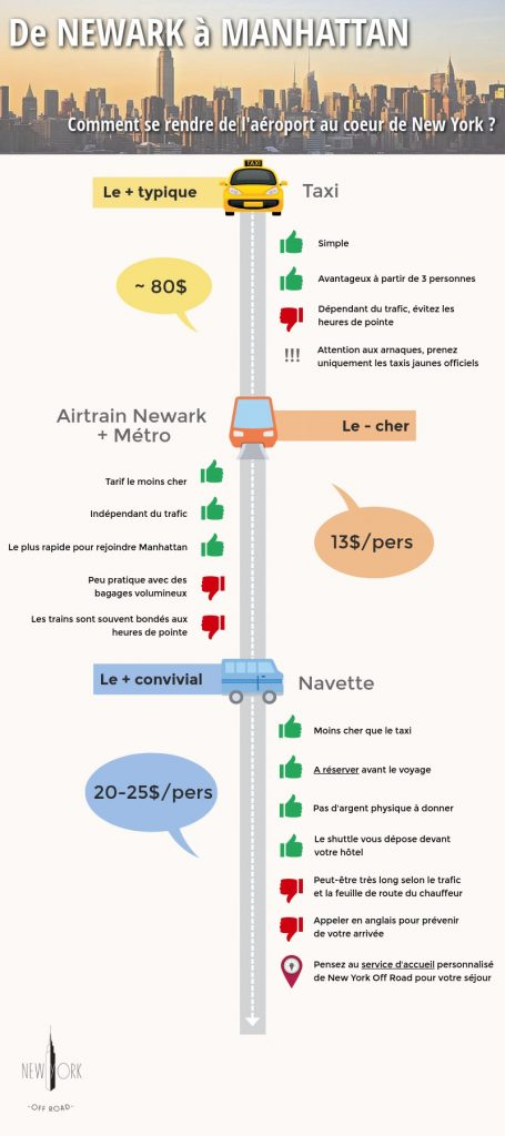 Transports - Comment se rendre de l'aéroport de Newark à Manhattan, les infographies New York Off Road
